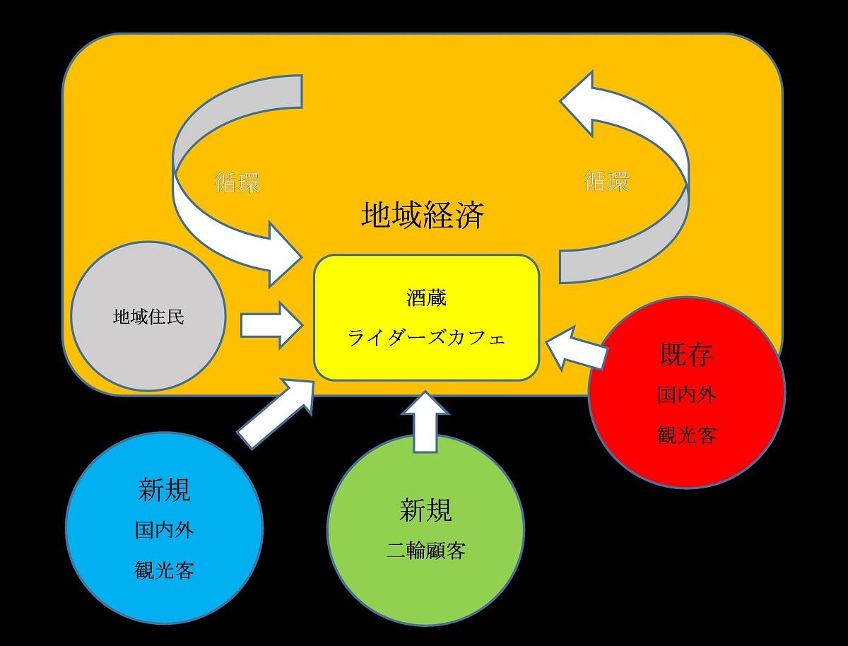 酒蔵を中心に循環するイメージ